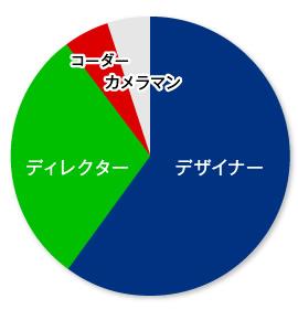 職種の割合